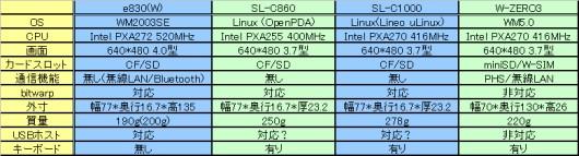 PDA_hikaku.jpg